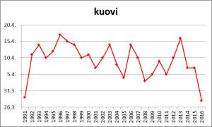 Kuovin saapuminen Keski-Suomeen vuosina 1991-2016. Laji rikkoi 25 vuotta vanhan saapumisennätyksen.