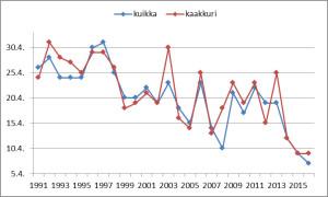 Kuikka ja kaakkuri saapuivat noin kaksi viikoa keskimääräistä aikaisemmin. Lajien muutto on aikaistunut rajusti viime vuosina.