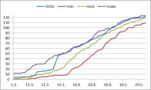 Kevätmuuton edistyminen keväällä 2016. Lajimäärän kasvua (yht. 123 jokakeväistä lajia) vertaillaan ajankohdan suurimpaan, keskimääräiseen ja pienimpään lukemaan jaksolla 1991-2015.